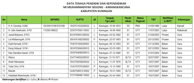 DATA GURU MADRASAH 2013