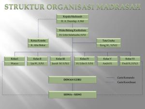 Struktur Organisasi Madrasah